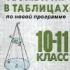 Геометрия в таблицах. 10-11 классы.  Роева Т.Г., Хроленко Н.Ф.